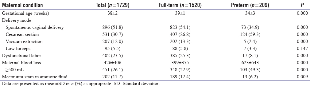 Table 4: Comparisons of conditions at delivery of mothers enrolled in the full-term and preterm groups